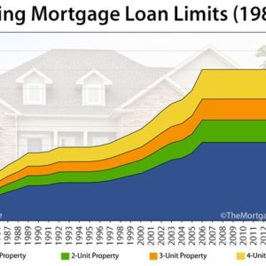 Conforming Loan Limits Jump by Nearly $30,000 [INFOGRAPHIC]